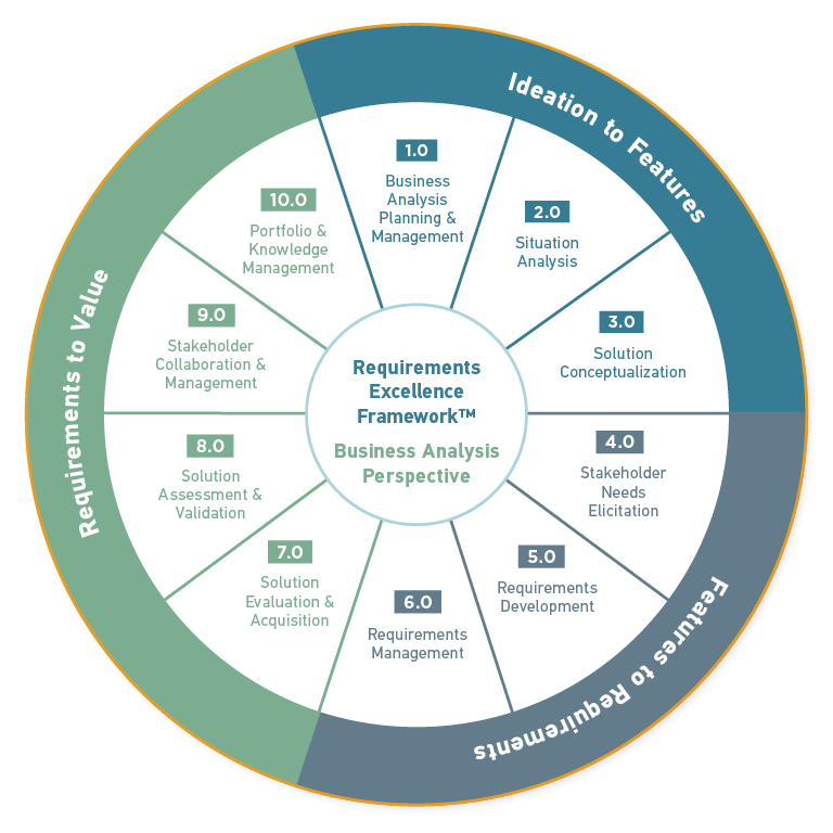 strategic plan for knowledge management
