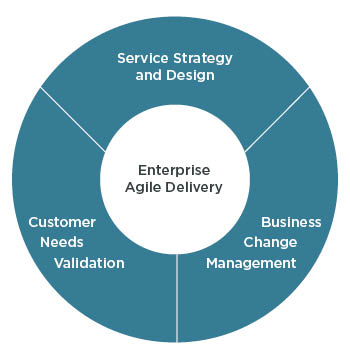 Business_Agility_Model